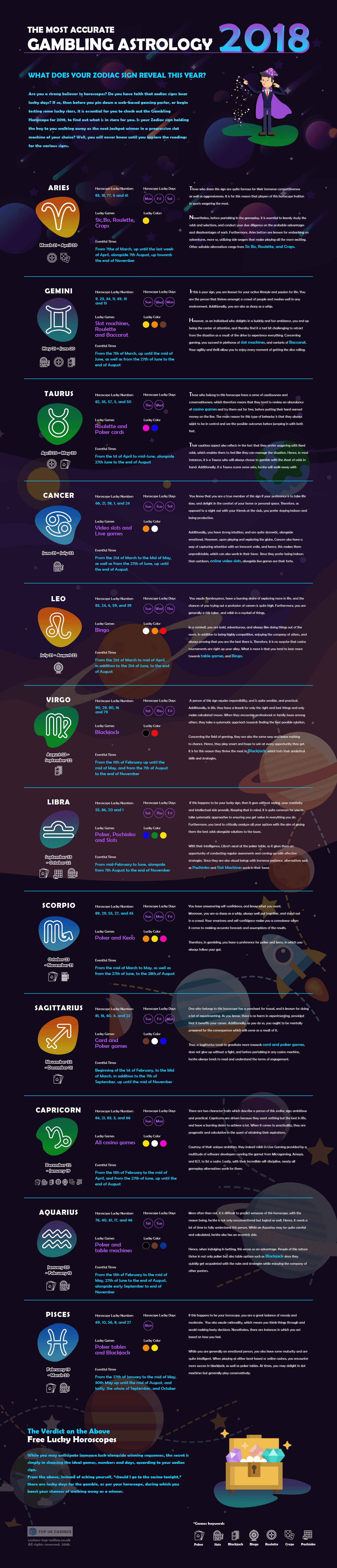 infographic 2018 horoscope