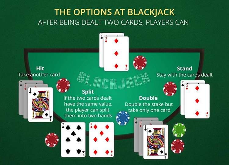 How To Play Blackjack Uk
